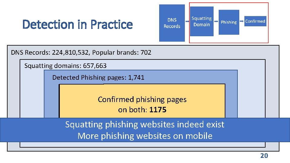 Detection in Practice DNS Records: 224, 810, 532, Popular brands: 702 Squatting domains: 657,