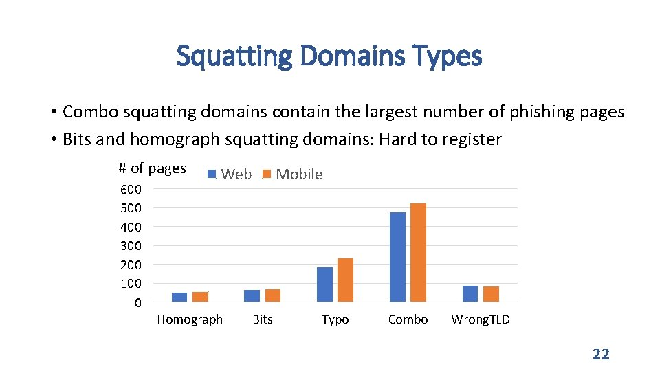 Squatting Domains Types • Combo squatting domains contain the largest number of phishing pages