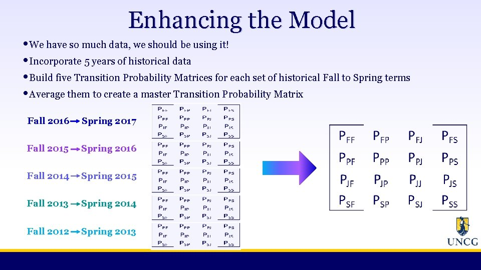 Enhancing the Model • We have so much data, we should be using it!