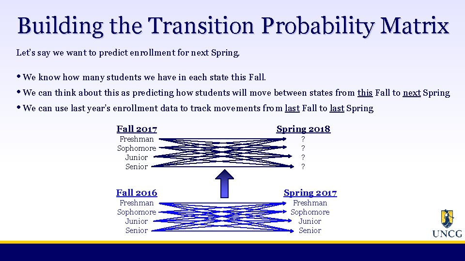 Building the Transition Probability Matrix Let's say we want to predict enrollment for next