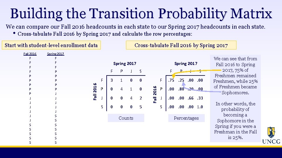 Building the Transition Probability Matrix We can compare our Fall 2016 headcounts in each