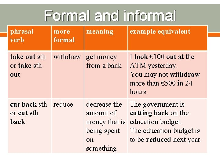 Formal and informal phrasal verb more formal take out sth or take sth out