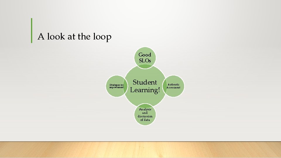 A look at the loop Good SLOs Strategies for improvement. Student Learning! Analysis and