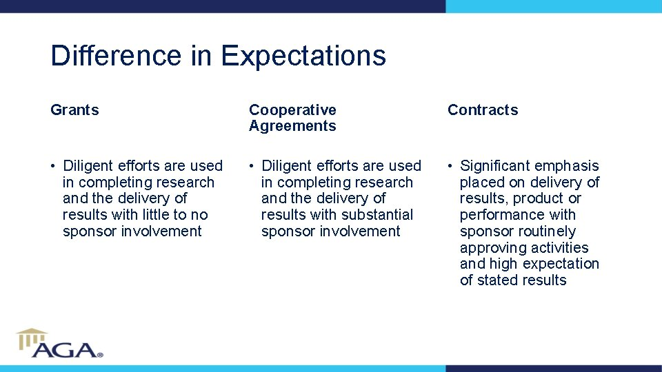 Difference in Expectations Grants Cooperative Agreements Contracts • Diligent efforts are used in completing