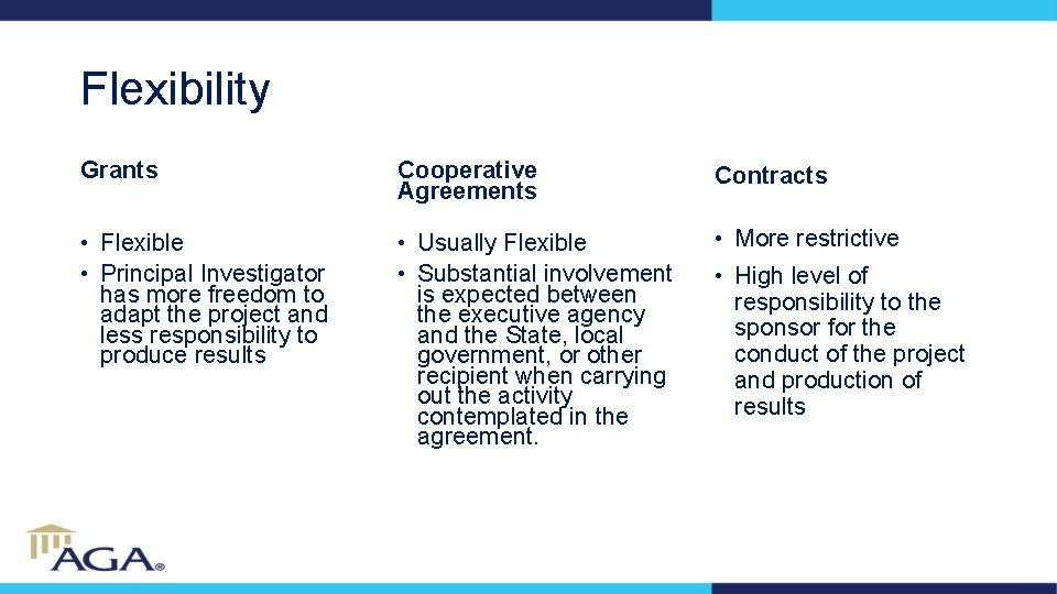 Flexibility Grants Cooperative Agreements Contracts • Flexible • Principal Investigator has more freedom to