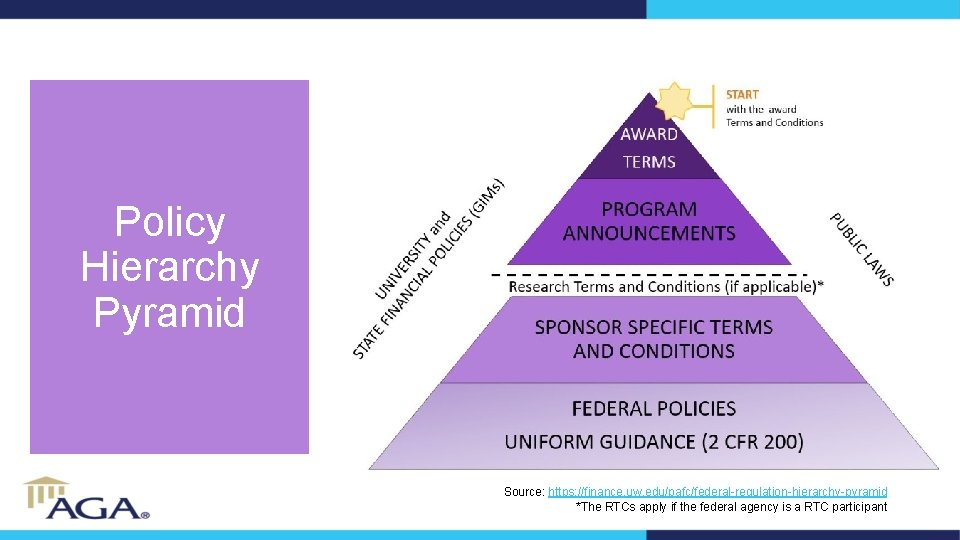 Policy Hierarchy Pyramid Source: https: //finance. uw. edu/pafc/federal-regulation-hierarchy-pyramid *The RTCs apply if the federal