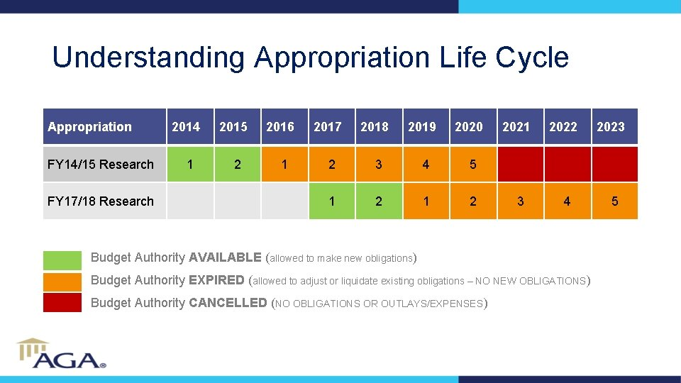 Understanding Appropriation Life Cycle Appropriation FY 14/15 Research FY 17/18 Research 2014 1 2015