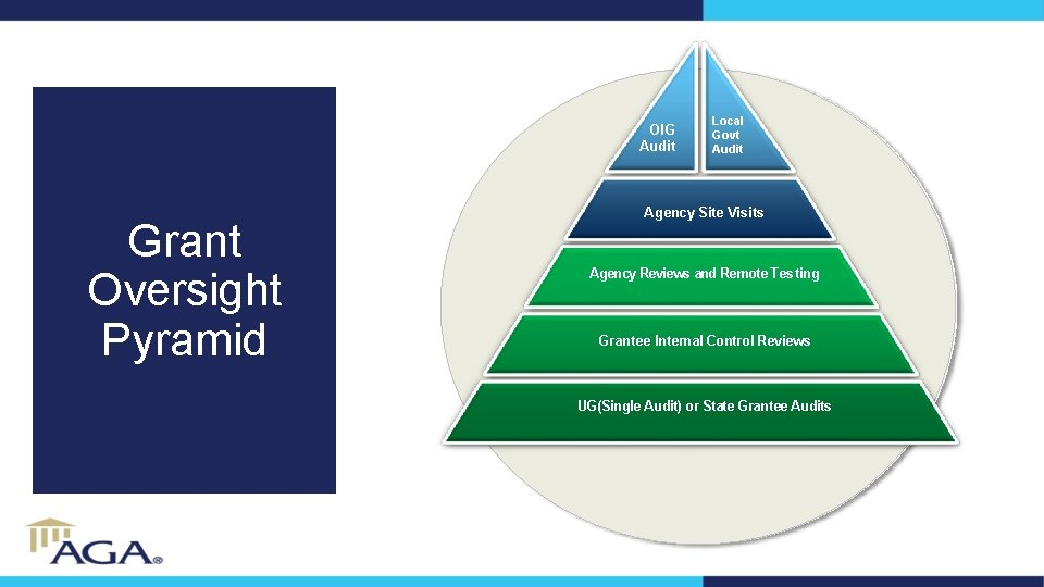 OIG Audit Grant Oversight Pyramid Local Govt Audit Agency Site Visits Agency Reviews and