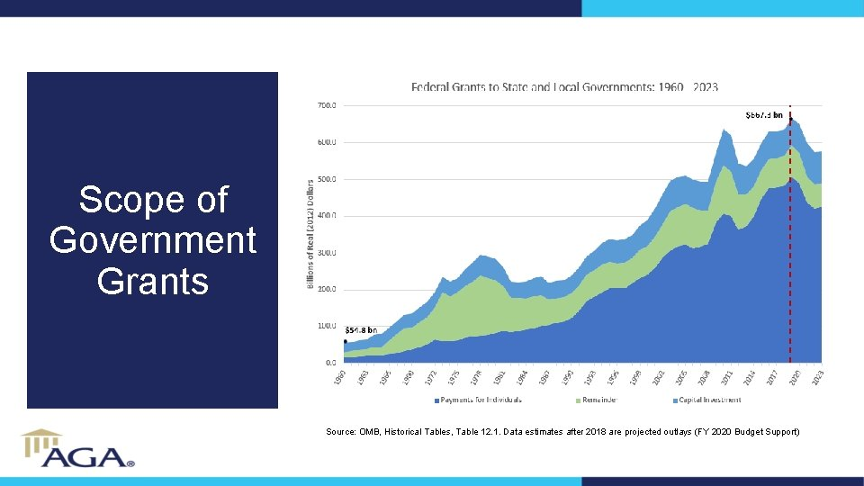 Scope of Government Grants Source: OMB, Historical Tables, Table 12. 1. Data estimates after