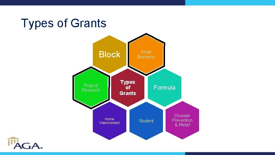 Types of Grants Block Project/ Research Types of Grants Home Improvement Small Business Formula