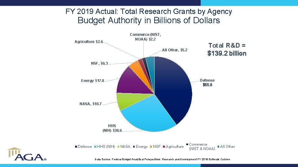 FY 2019 Actual: Total Research Grants by Agency Budget Authority in Billions of Dollars