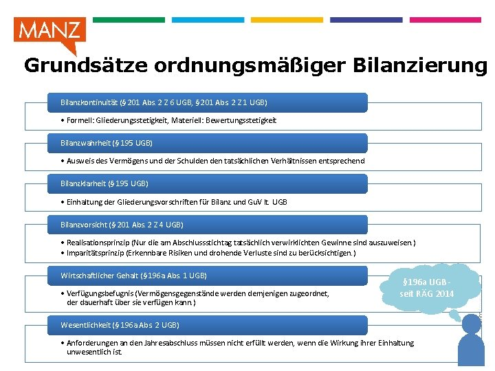 Grundsätze ordnungsmäßiger Bilanzierung Bilanzkontinuität (§ 201 Abs. 2 Z 6 UGB, § 201 Abs.
