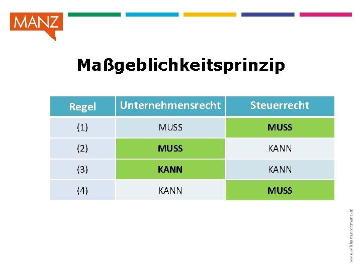 Regel Unternehmensrecht Steuerrecht (1) MUSS (2) MUSS KANN (3) KANN (4) KANN MUSS www.
