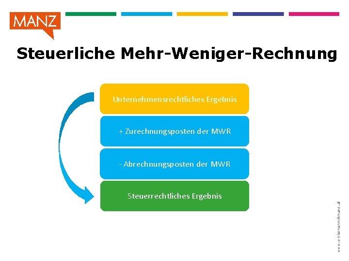 Steuerliche Mehr-Weniger-Rechnung Unternehmensrechtliches Ergebnis + Zurechnungsposten der MWR - Abrechnungsposten der MWR www. wirlernenmitmanz.