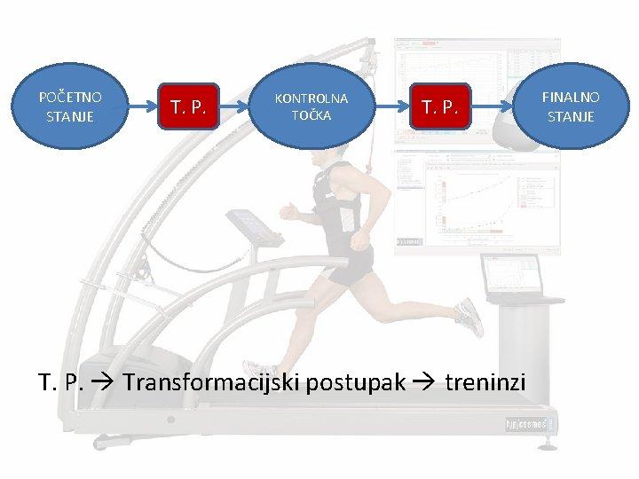 POČETNO STANJE T. P. KONTROLNA TOČKA T. P. Transformacijski postupak treninzi FINALNO STANJE