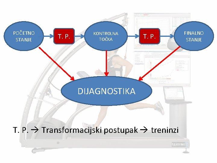 POČETNO STANJE T. P. KONTROLNA TOČKA T. P. DIJAGNOSTIKA T. P. Transformacijski postupak treninzi