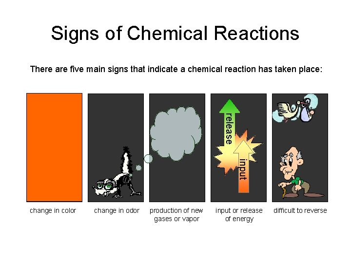 Signs of Chemical Reactions There are five main signs that indicate a chemical reaction