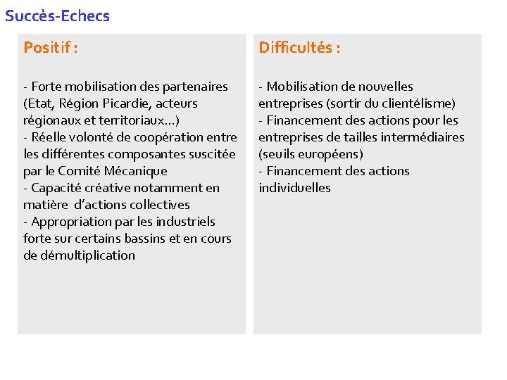 Succès-Echecs Positif : Difficultés : - Forte mobilisation des partenaires (Etat, Région Picardie, acteurs