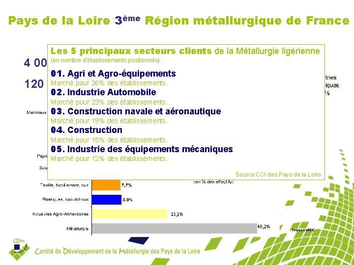 Pays de la Loire 3ème Région métallurgique de France Les SECTEURS de la Les
