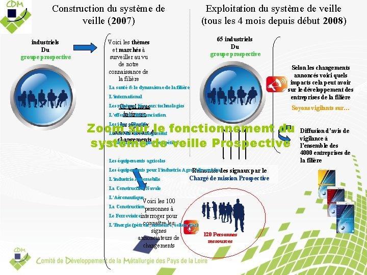 Construction du système de veille (2007) industriels Du groupe prospective Exploitation du système de