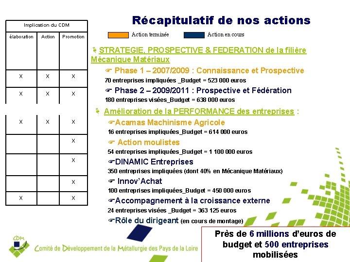 Récapitulatif de nos actions Implication du CDM élaboration Action Promotion Action terminée Action en