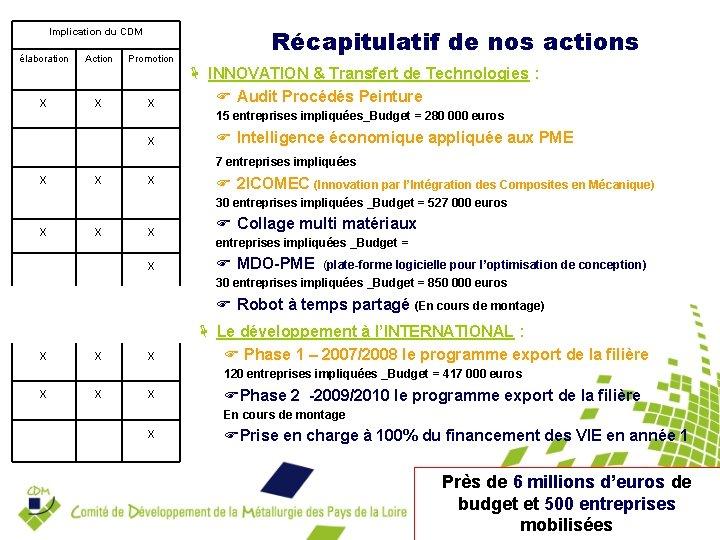 Implication du CDM élaboration x Action x Promotion x x x Récapitulatif de nos