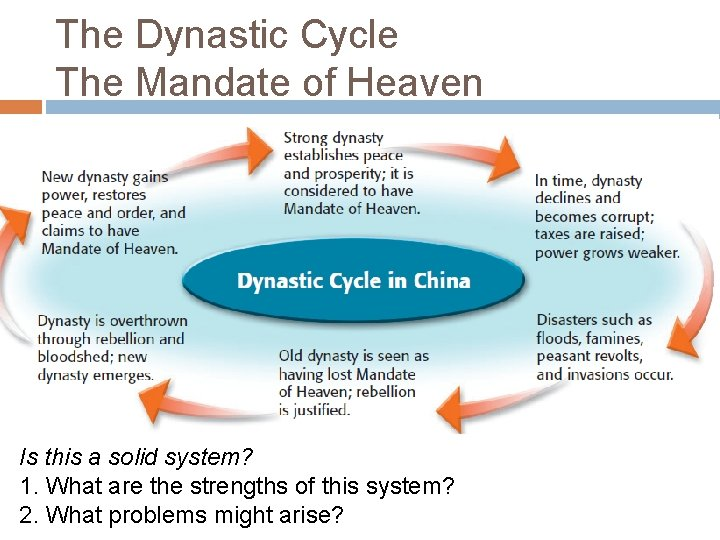 The Dynastic Cycle The Mandate of Heaven Is this a solid system? 1. What