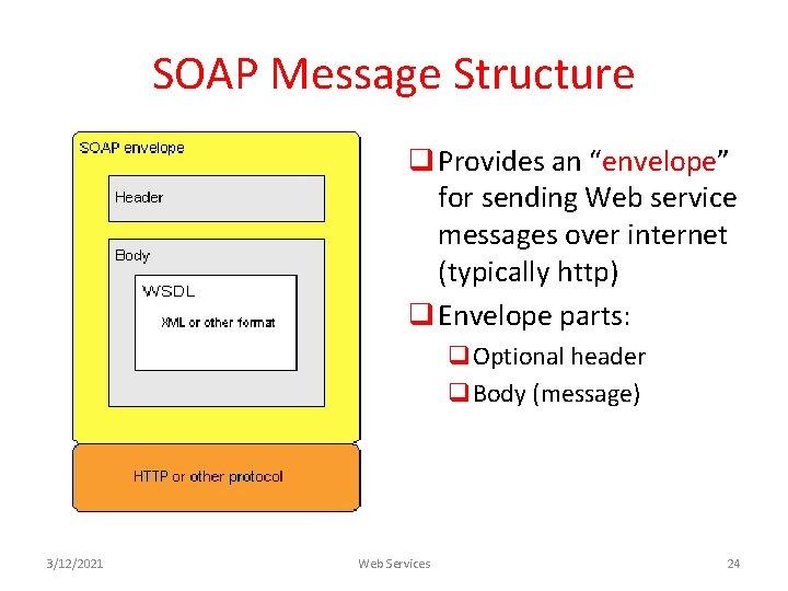 "SOAP Message Structure q Provides an ""envelope"" for sending Web service messages over internet"