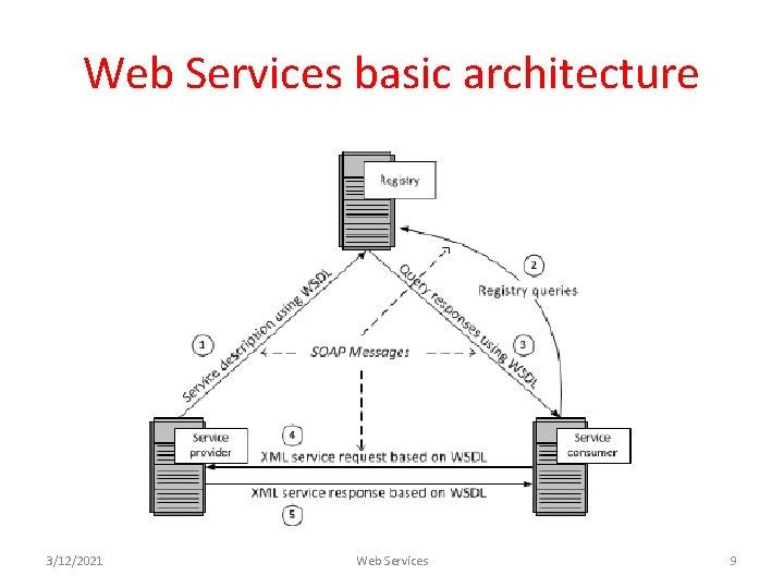 Web Services basic architecture 3/12/2021 Web Services 9