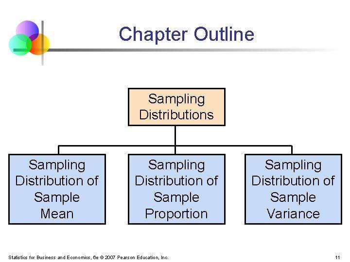 Chapter Outline Sampling Distributions Sampling Distribution of Sample Mean Sampling Distribution of Sample Proportion