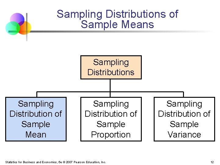 Sampling Distributions of Sample Means Sampling Distribution of Sample Mean Sampling Distribution of Sample