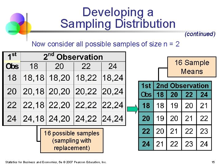 Developing a Sampling Distribution (continued) Now consider all possible samples of size n =