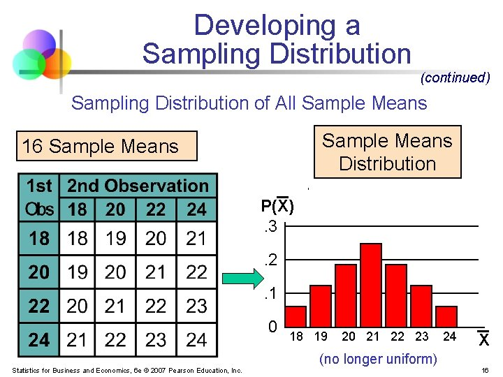 Developing a Sampling Distribution (continued) Sampling Distribution of All Sample Means Distribution 16 Sample