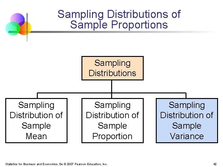 Sampling Distributions of Sample Proportions Sampling Distribution of Sample Mean Sampling Distribution of Sample