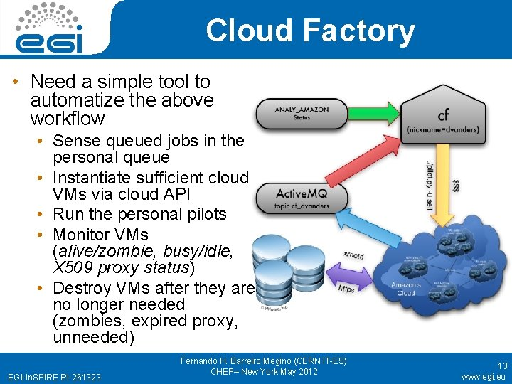 Cloud Factory • Need a simple tool to automatize the above workflow • Sense