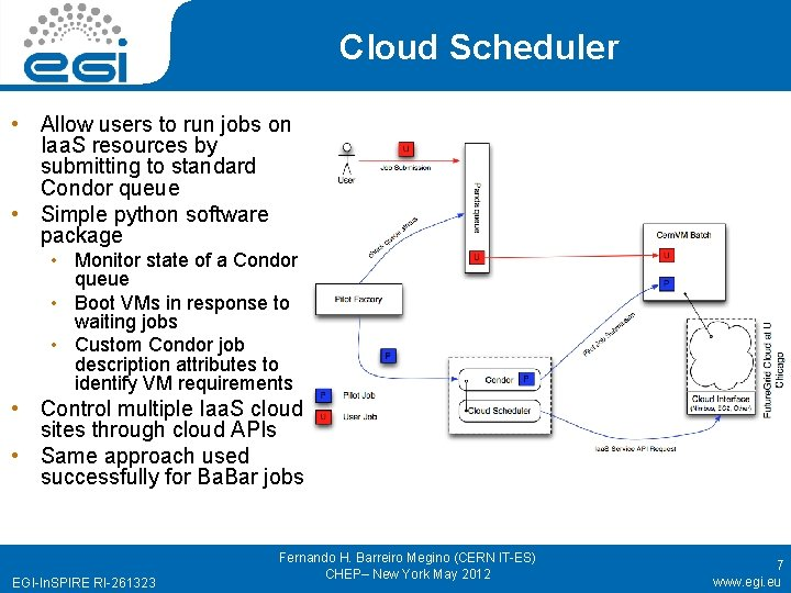 Cloud Scheduler • Allow users to run jobs on Iaa. S resources by submitting