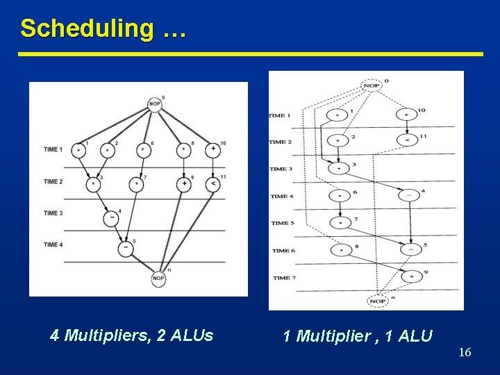 Scheduling … 4 Multipliers, 2 ALUs 1 Multiplier , 1 ALU 16