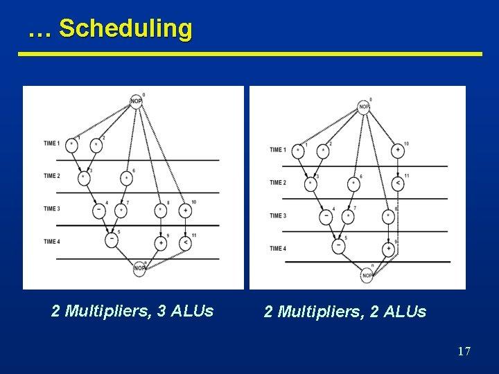 … Scheduling 2 Multipliers, 3 ALUs 2 Multipliers, 2 ALUs 17