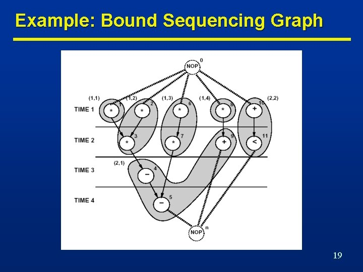 Example: Bound Sequencing Graph 19