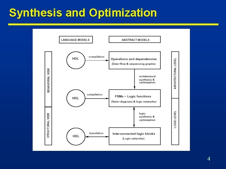 Synthesis and Optimization 4