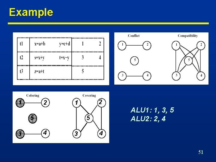 Example 1 2 5 3 2 1 ALU 1: 1, 3, 5 ALU 2: