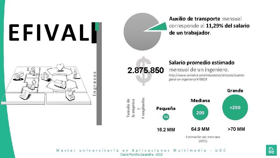 Auxilio de transporte mensual corresponde al 11, 29% del salario de un trabajador. $