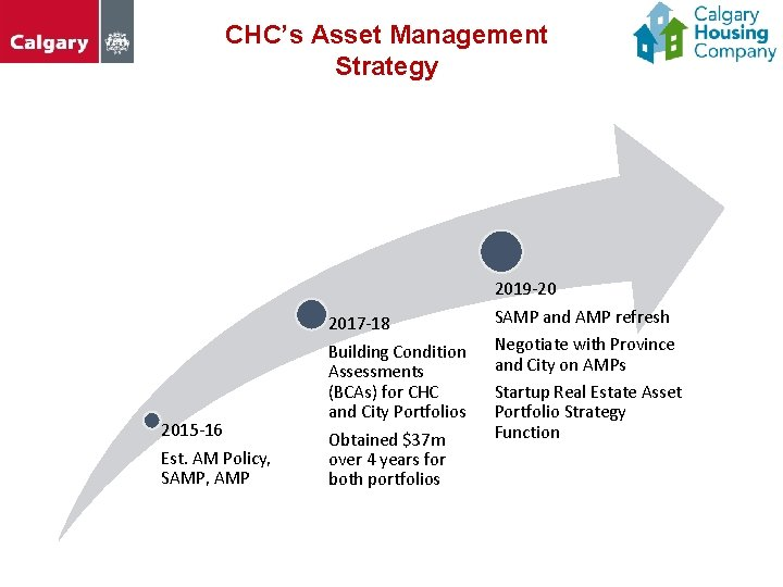 CHC's Asset Management Strategy 2015 -16 Est. AM Policy, SAMP, AMP 2017 -18 Building