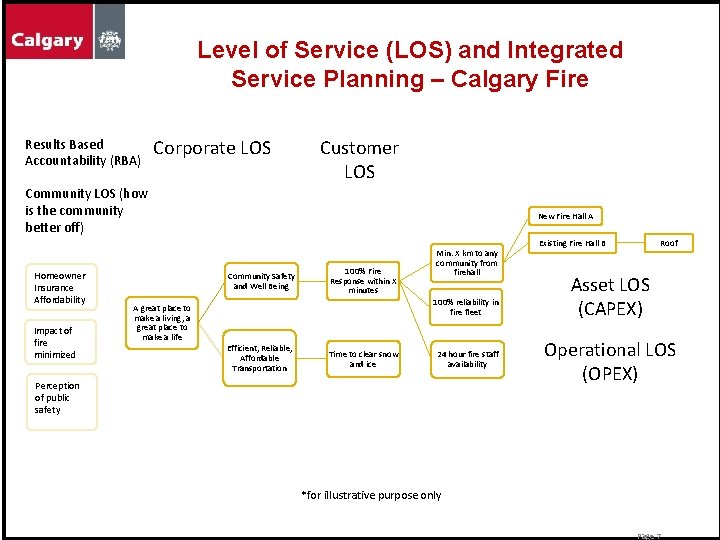 Level of Service (LOS) and Integrated Service Planning – Calgary Fire Results Based Accountability