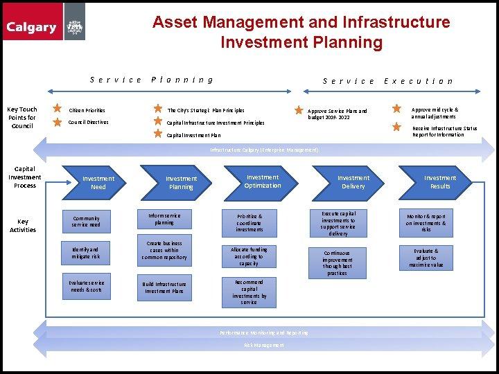 Asset Management and Infrastructure Investment Planning S e r v i c e Key