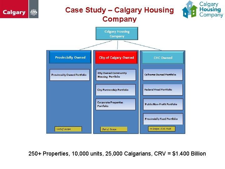 Case Study – Calgary Housing Company 250+ Properties, 10, 000 units, 25, 000 Calgarians,