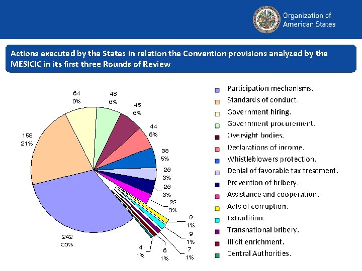 Actions executed by the States in relation the Convention provisions analyzed by the MESICIC
