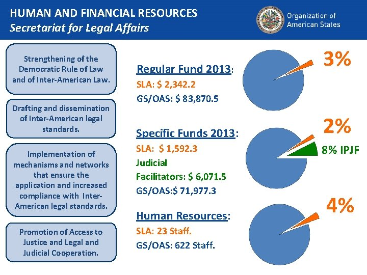 HUMAN AND FINANCIAL RESOURCES Secretariat for Legal Affairs Strengthening of the Democratic Rule of