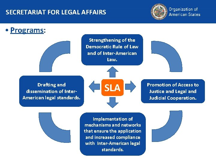 SECRETARIAT FOR LEGAL AFFAIRS • Programs: Strengthening of the Democratic Rule of Law and