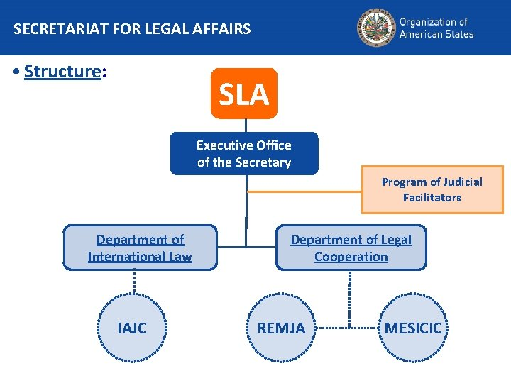 SECRETARIAT FOR LEGAL AFFAIRS • Structure: SLA Executive Office of the Secretary Program of